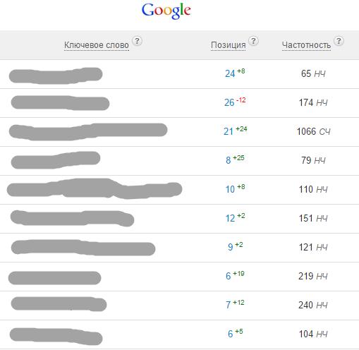 Улучшение позиций в гугл