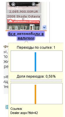 Яндекс метрика - карта кликов.
