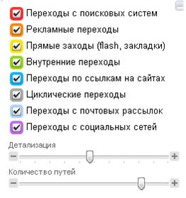 Настройка отчетности карты путей по сайту