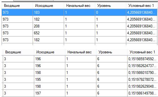 Как определить вес страницы сайта