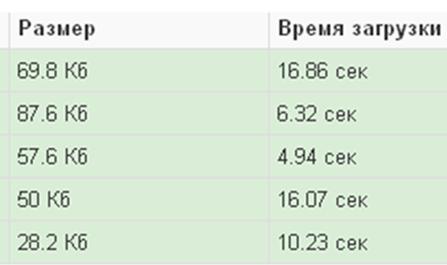Результаты проверки скорости сайта